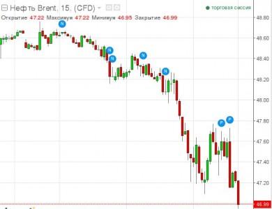 Начался прогнозированный обвал нефти